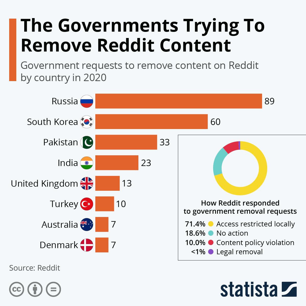 Regulierungsbehörden üben Druck auf Reddit aus