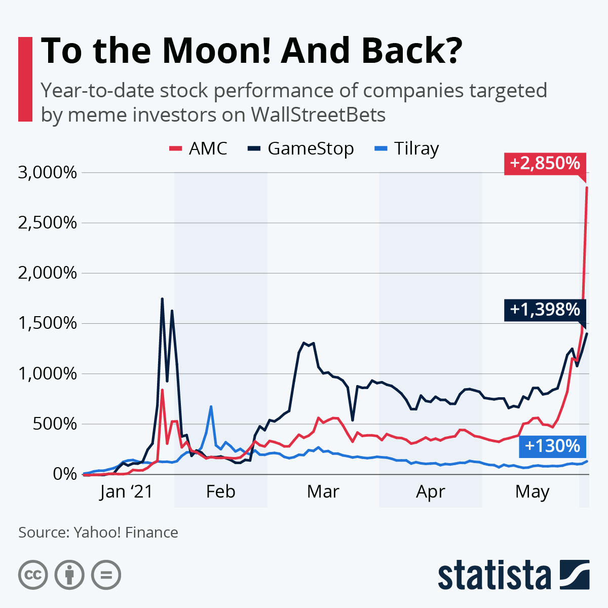To The Moon! And Back?